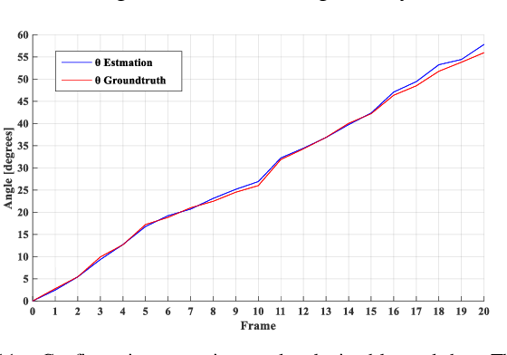 Figure 3 for Approximate Piecewise Constant Curvature Equivalent Model and Their Application to Continuum Robot Configuration Estimation