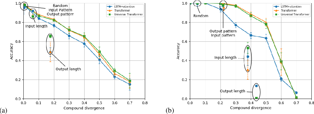Figure 4 for Measuring Compositional Generalization: A Comprehensive Method on Realistic Data