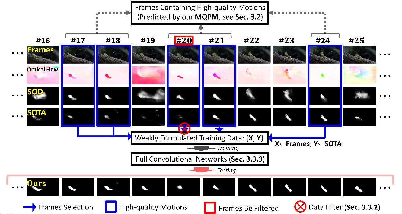 Figure 1 for A Novel Video Salient Object Detection Method via Semi-supervised Motion Quality Perception