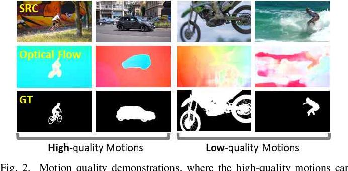 Figure 2 for A Novel Video Salient Object Detection Method via Semi-supervised Motion Quality Perception
