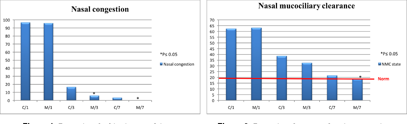 Dynamics of Recovery of Functions of the Nasal Cavity in Patients ...
