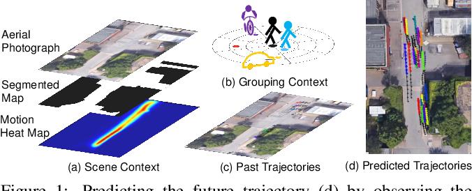 Figure 1 for Context Conditional Variational Autoencoder for Predicting Multi-Path Trajectories in Mixed Traffic