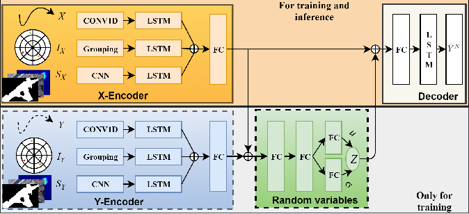 Figure 3 for Context Conditional Variational Autoencoder for Predicting Multi-Path Trajectories in Mixed Traffic