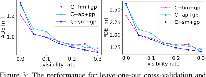 Figure 4 for Context Conditional Variational Autoencoder for Predicting Multi-Path Trajectories in Mixed Traffic