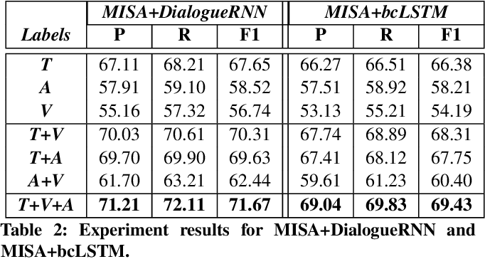 Figure 3 for M2H2: A Multimodal Multiparty Hindi Dataset For Humor Recognition in Conversations