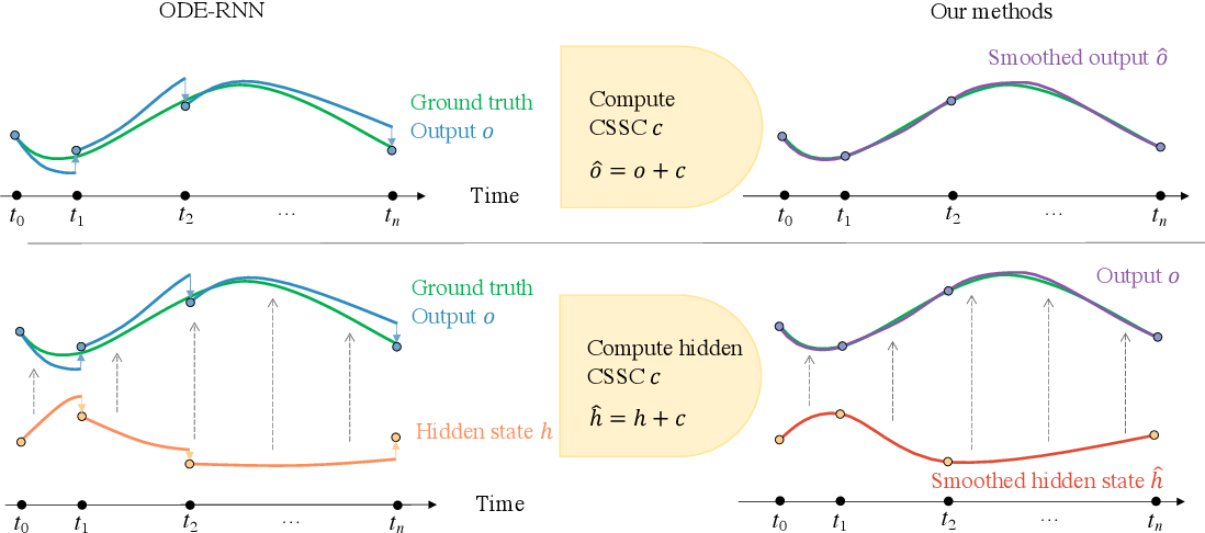 Figure 1 for Cubic Spline Smoothing Compensation for Irregularly Sampled Sequences