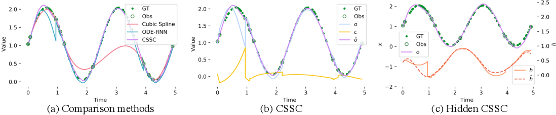 Figure 3 for Cubic Spline Smoothing Compensation for Irregularly Sampled Sequences