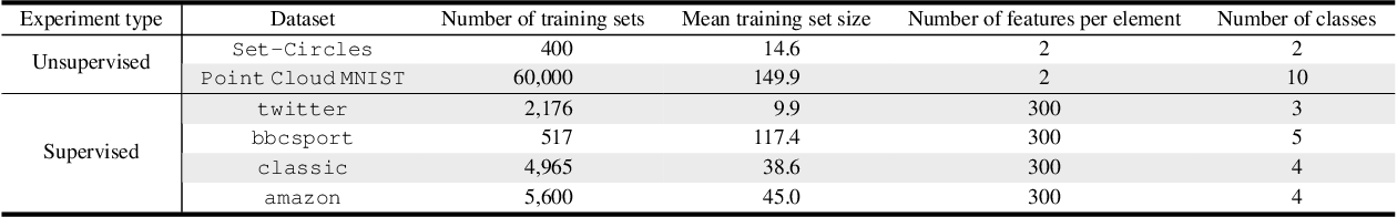 Figure 2 for Set Representation Learning with Generalized Sliced-Wasserstein Embeddings