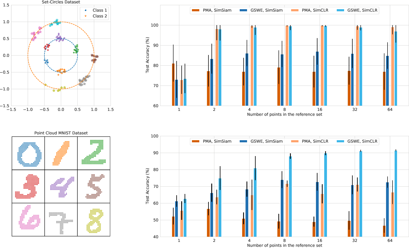 Figure 4 for Set Representation Learning with Generalized Sliced-Wasserstein Embeddings