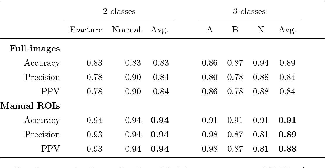 Figure 4 for Towards an Interactive and Interpretable CAD System to Support Proximal Femur Fracture Classification