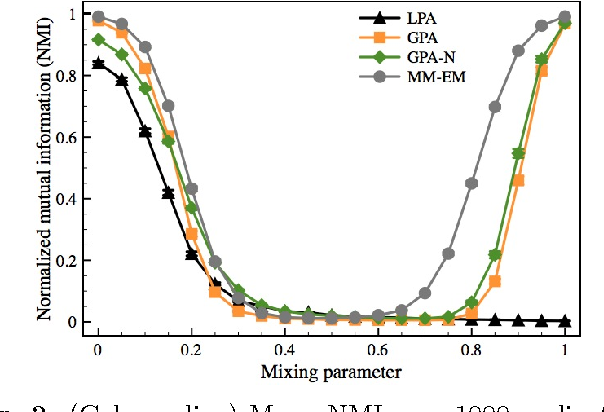 Fig. 2. (Color online) Mean NMI over 1000 realizations of synthetic networks with two communities. Error bars showing standard error of the mean are smaller than the symbol sizes.