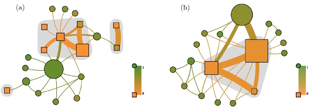 Fig. 4. (Color online) Community structures of (a) jung and (b) javax technological networks revealed with GPAC. Node sizes are proportional to the community sizes, while the symbols (colors) correspond to the values of δl (equation (9)).