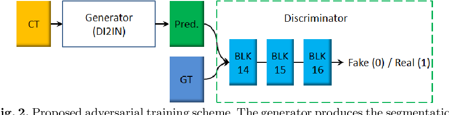Figure 3 for Automatic Liver Segmentation Using an Adversarial Image-to-Image Network