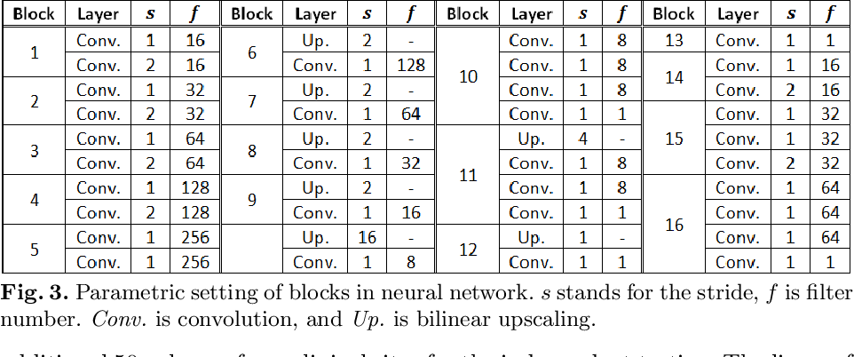 Figure 4 for Automatic Liver Segmentation Using an Adversarial Image-to-Image Network