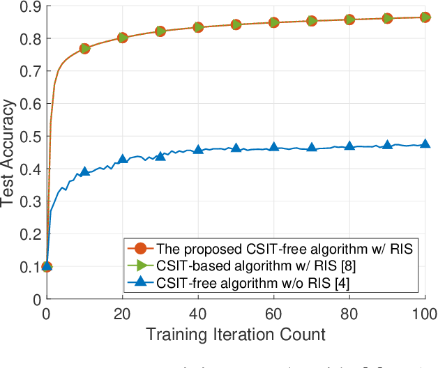 Figure 2 for CSIT-Free Federated Edge Learning via Reconfigurable Intelligent Surface
