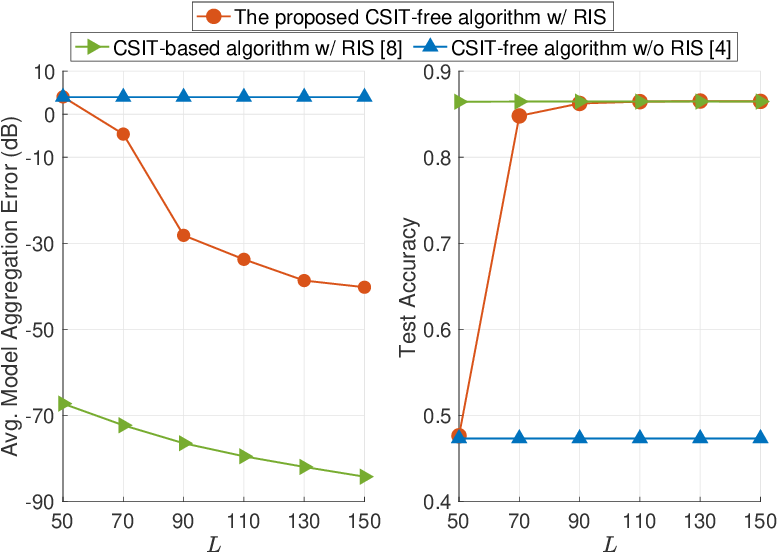 Figure 3 for CSIT-Free Federated Edge Learning via Reconfigurable Intelligent Surface