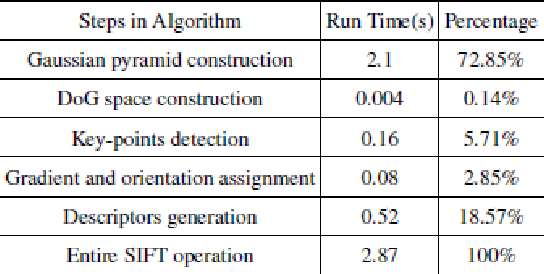 Figure 1 for Physical Computing With No Clock to Implement the Gaussian Pyramid of SIFT Algorithm