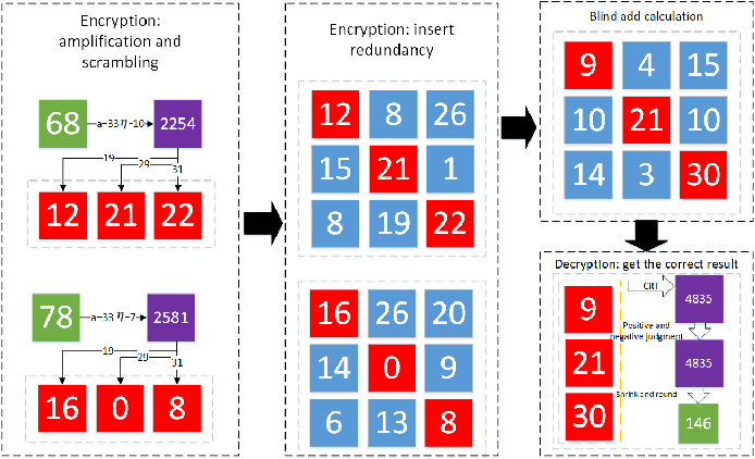 Figure 2 for Confused Modulo Projection based Somewhat Homomorphic Encryption -- Cryptosystem, Library and Applications on Secure Smart Cities
