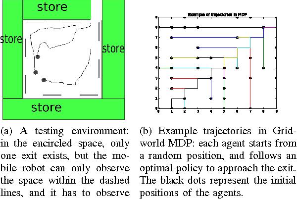 Figure 1 for Online Inverse Reinforcement Learning via Bellman Gradient Iteration