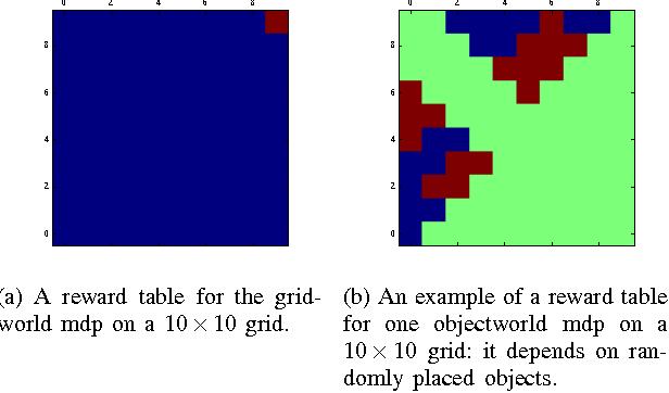 Figure 2 for Online Inverse Reinforcement Learning via Bellman Gradient Iteration