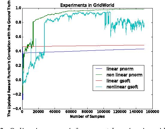 Figure 3 for Online Inverse Reinforcement Learning via Bellman Gradient Iteration