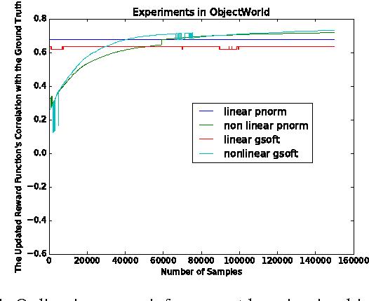 Figure 4 for Online Inverse Reinforcement Learning via Bellman Gradient Iteration