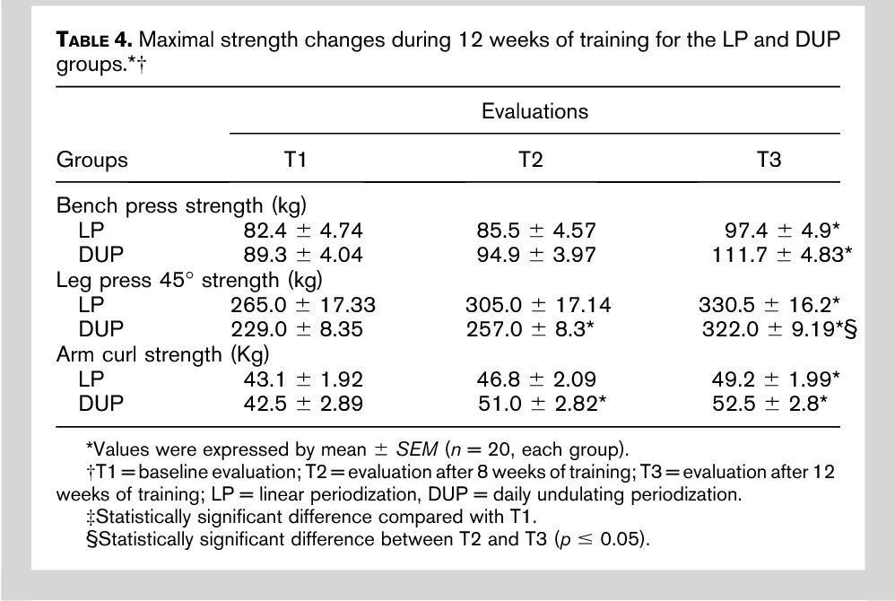 Comparison between linear and daily undulating periodized resistance