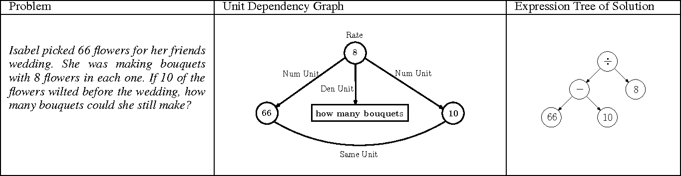 Figure 2 for Unit Dependency Graph and its Application to Arithmetic Word Problem Solving