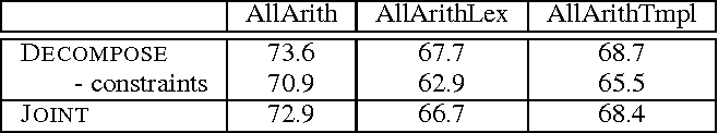 Figure 4 for Unit Dependency Graph and its Application to Arithmetic Word Problem Solving