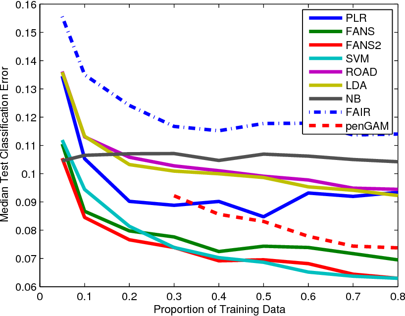 Figure 4 for Feature Augmentation via Nonparametrics and Selection (FANS) in High Dimensional Classification