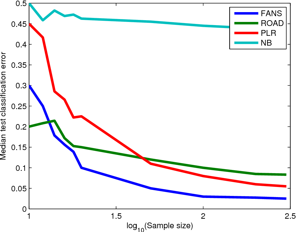 Figure 1 for Feature Augmentation via Nonparametrics and Selection (FANS) in High Dimensional Classification