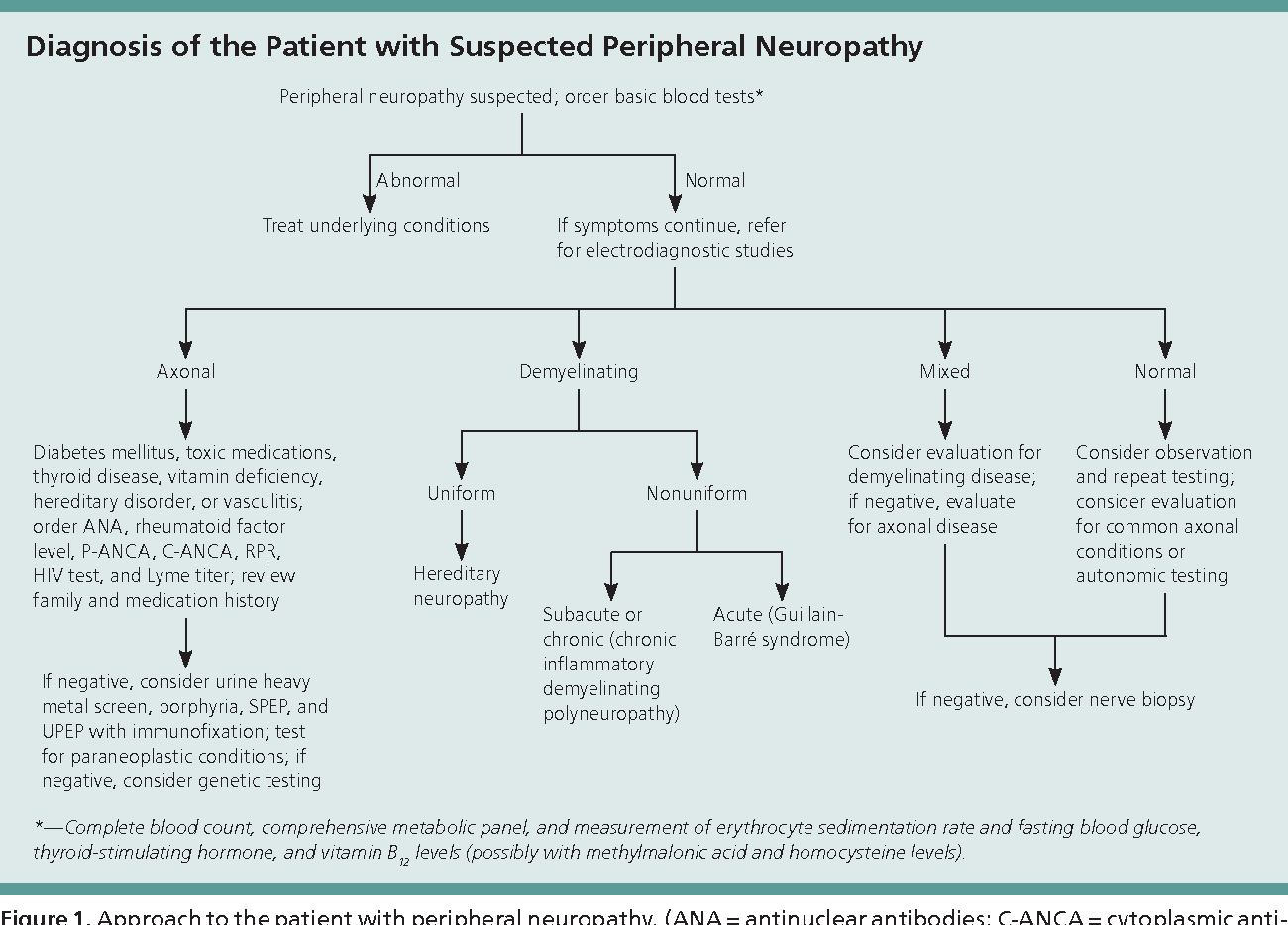 acquire peripheral neuropathy essay Peripheral neuropathy describes damage to the peripheral nervous system acquired peripheral neuropathies are caused by systemic disease.