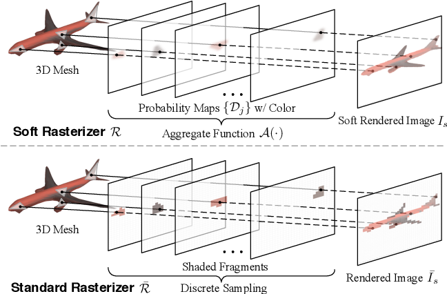 Figure 1 for Soft Rasterizer: A Differentiable Renderer for Image-based 3D Reasoning