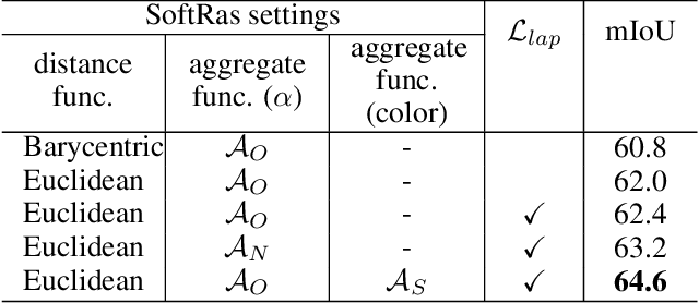 Figure 4 for Soft Rasterizer: A Differentiable Renderer for Image-based 3D Reasoning