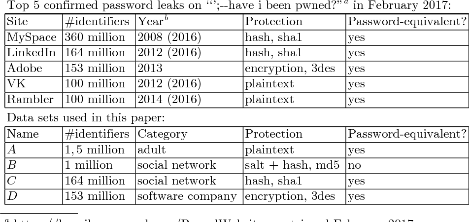 On the Privacy Impacts of Publicly Leaked Password Databases