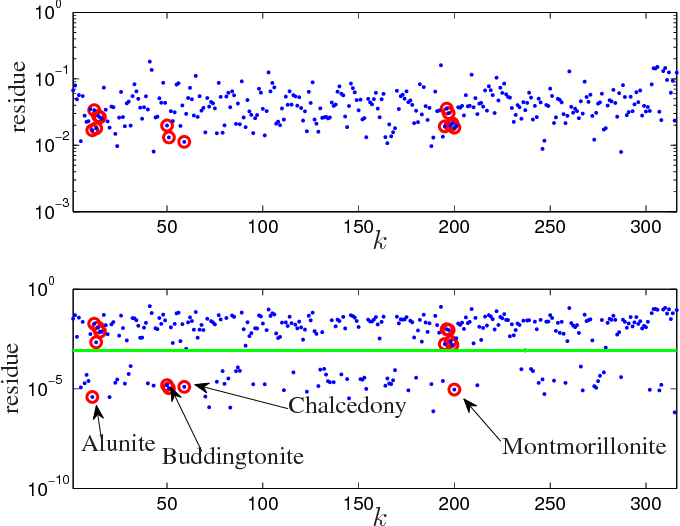 Figure 4 for Semiblind Hyperspectral Unmixing in the Presence of Spectral Library Mismatches