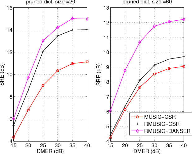Figure 2 for Semiblind Hyperspectral Unmixing in the Presence of Spectral Library Mismatches