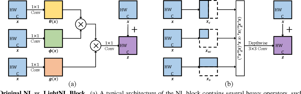 Figure 3 for Neural Architecture Search for Lightweight Non-Local Networks
