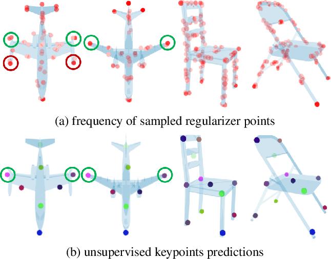 Figure 4 for KeypointDeformer: Unsupervised 3D Keypoint Discovery for Shape Control
