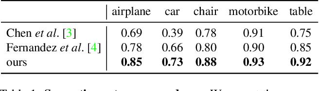Figure 2 for KeypointDeformer: Unsupervised 3D Keypoint Discovery for Shape Control
