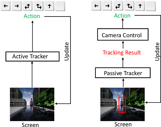 Figure 1 for End-to-end Active Object Tracking and Its Real-world Deployment via Reinforcement Learning