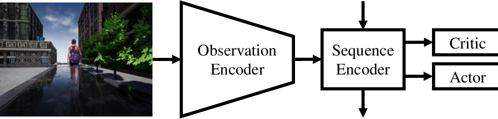 Figure 3 for End-to-end Active Object Tracking and Its Real-world Deployment via Reinforcement Learning