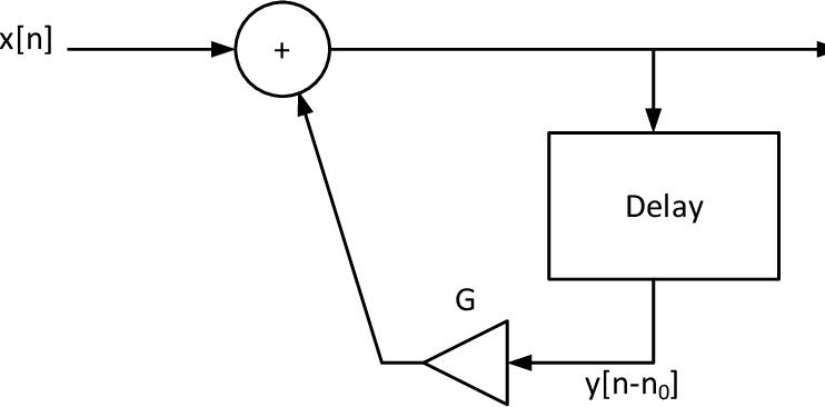 PDF] Real-Time Digital Signal Processing Demonstration