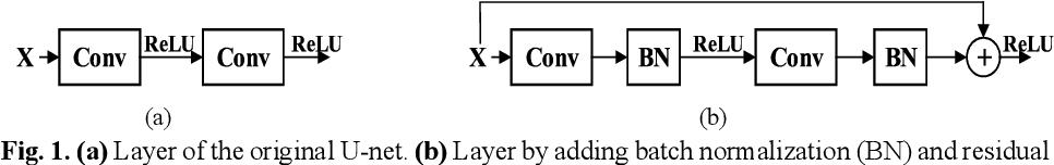 Figure 1 for FU-net: Multi-class Image Segmentation Using Feedback Weighted U-net