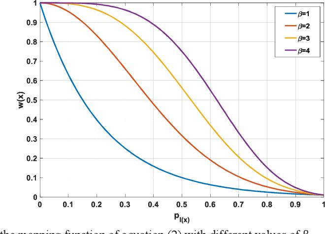 Figure 3 for FU-net: Multi-class Image Segmentation Using Feedback Weighted U-net