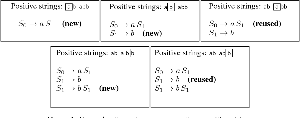 Figure 1 for Bayesian Inference of Regular Expressions from Human-Generated Example Strings