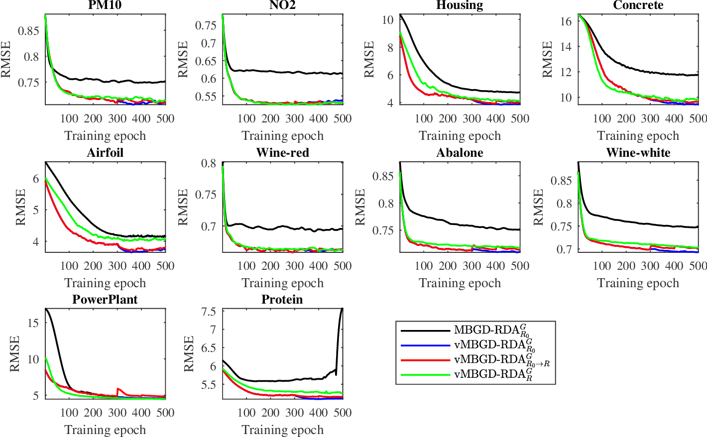 Figure 2 for MBGD-RDA Training and Rule Pruning for Concise TSK Fuzzy Regression Models