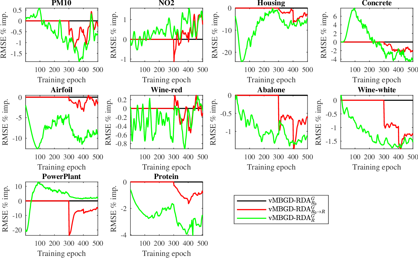 Figure 4 for MBGD-RDA Training and Rule Pruning for Concise TSK Fuzzy Regression Models