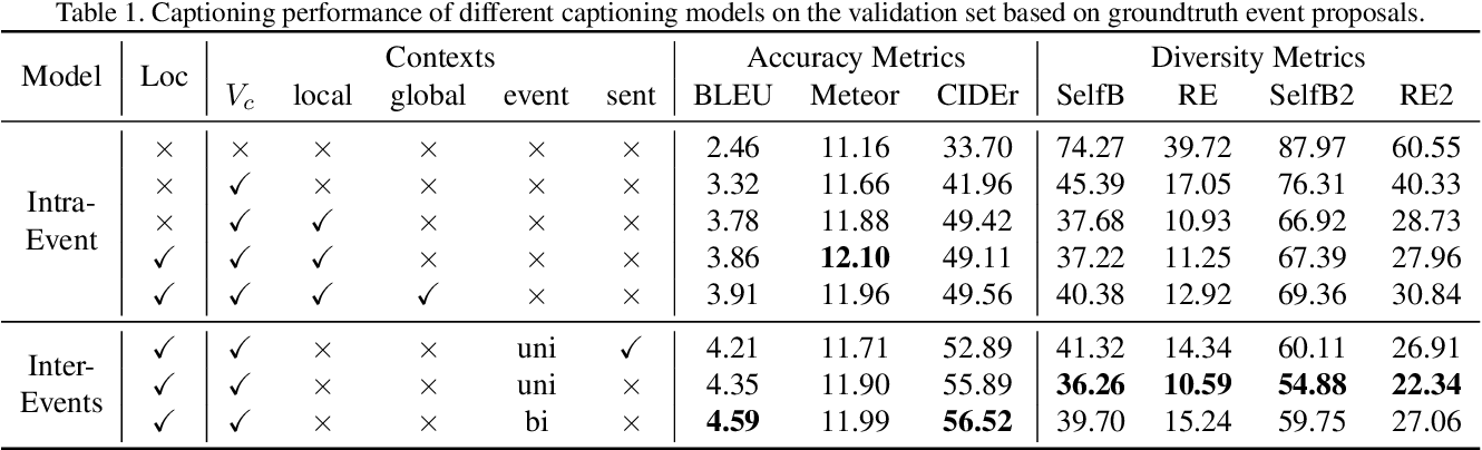 Figure 2 for Activitynet 2019 Task 3: Exploring Contexts for Dense Captioning Events in Videos