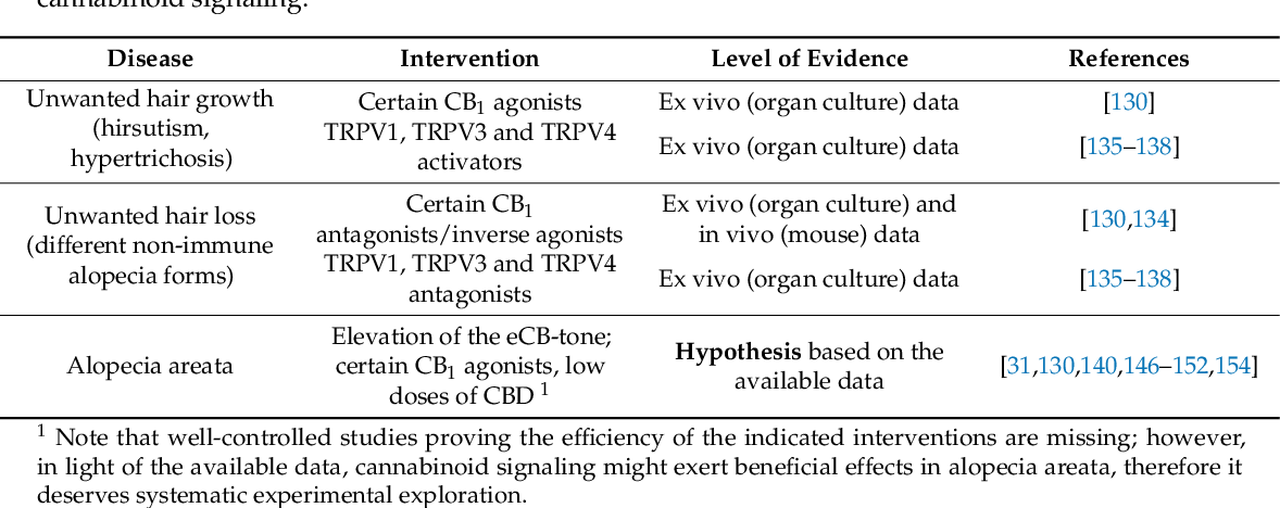 Table 2. Overview of the putative hair-relevant therapeutic potential of cutaneous cannabinoid signaling.
